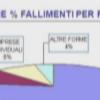 Diminuisce il numero di fallimenti nella provincia di Salerno