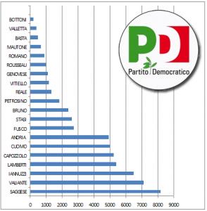 I risultati delle Primarie del Pd nel salernitano