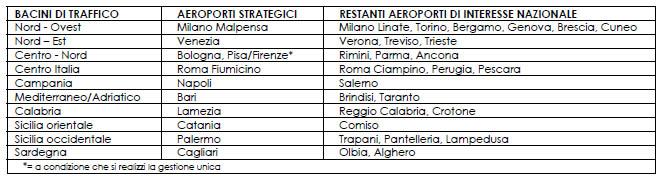 piano_aeroporti_definitivo_300914